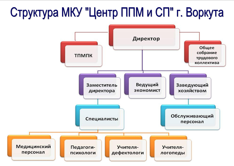 "Структура МКУ ""ЦППМ и СП"" г. Воркуты"